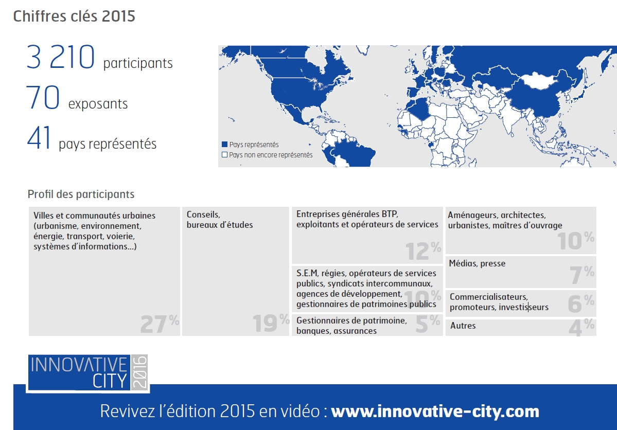 Innovative city 2015